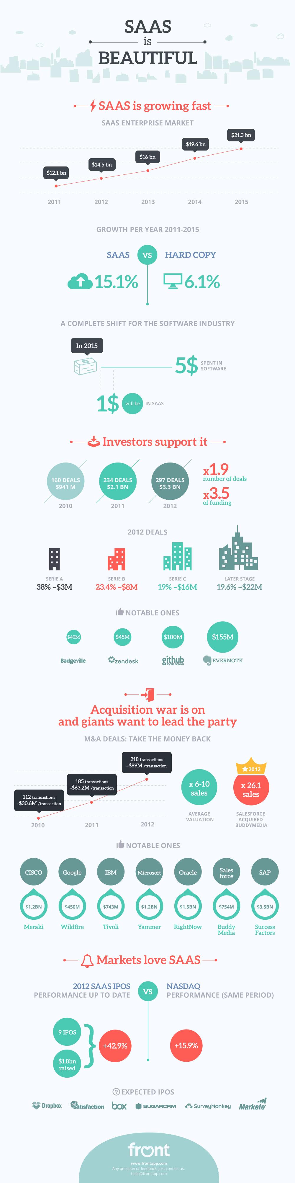 Une infographie sur le marché SaaS